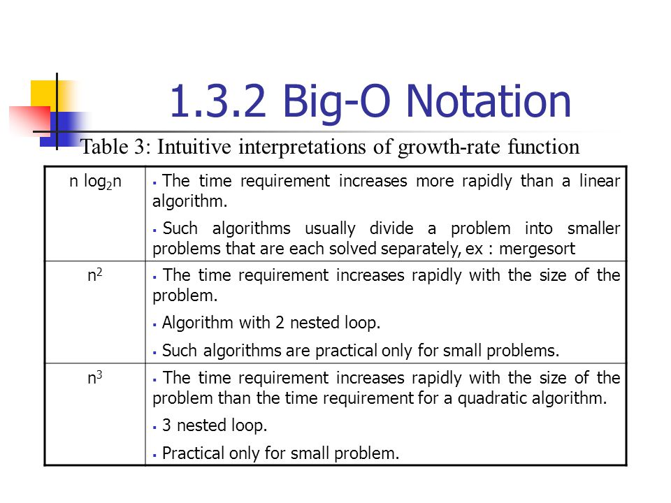 1.3.2 Big-O Notation Table 3: Intuitive interpretations of growth-rate function. n log2n.