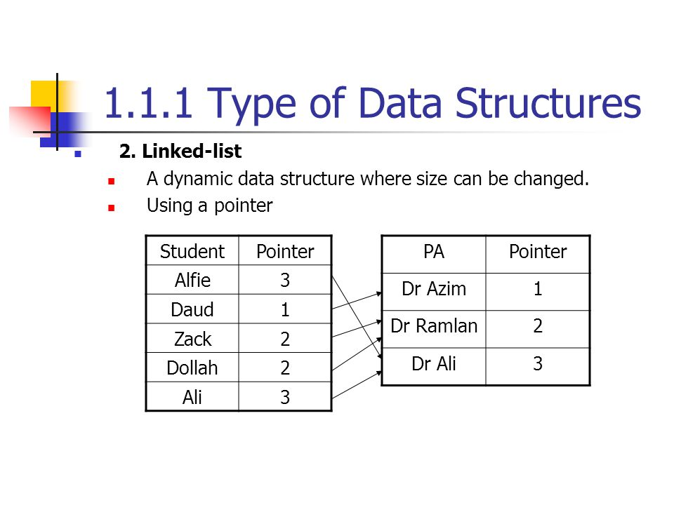 1.1.1 Type of Data Structures