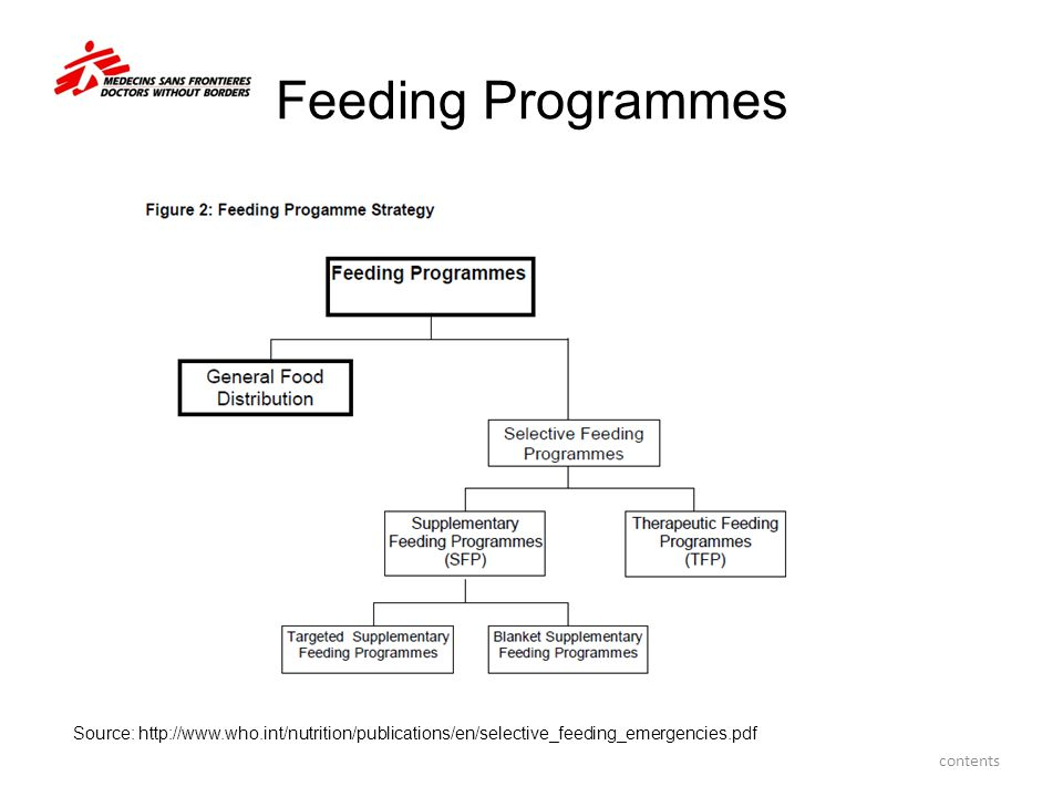 Feeding Programmes Source: http://www.who.int/nutrition/publications/en/selective_feeding_emergencies.pdf.