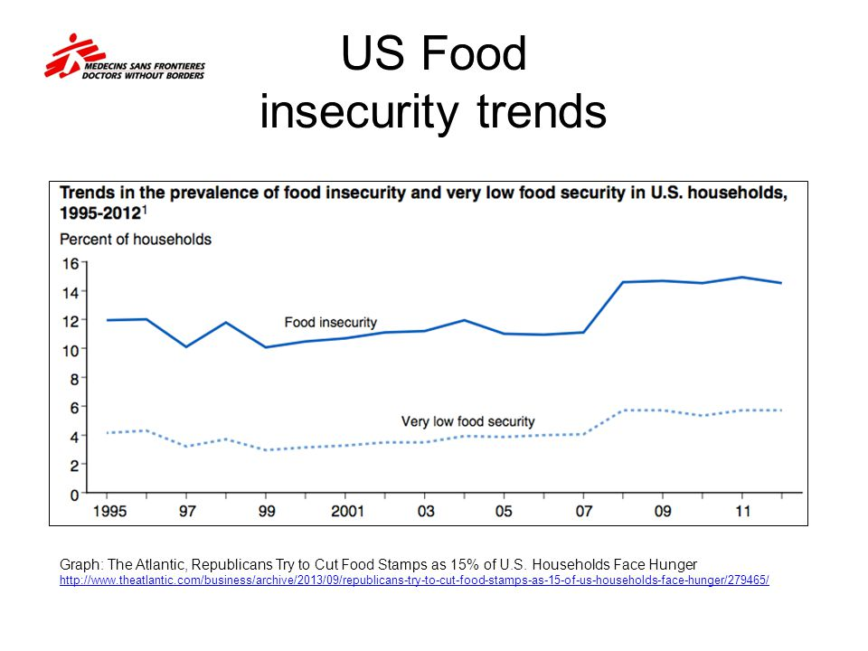 US Food insecurity trends