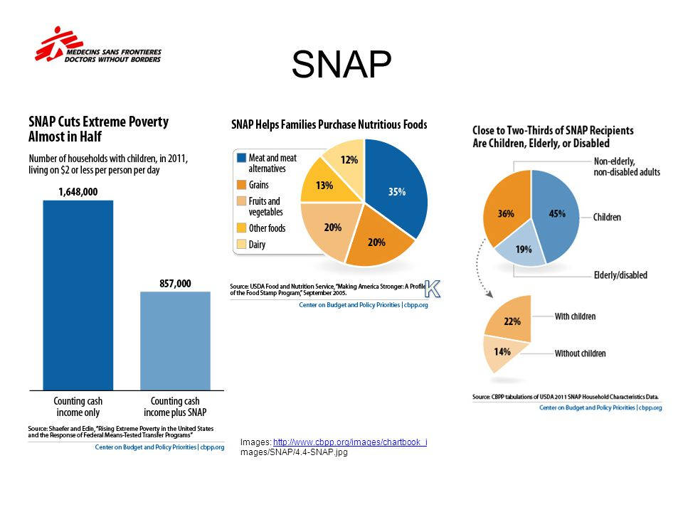 SNAP K Images: http://www.cbpp.org/images/chartbook_i