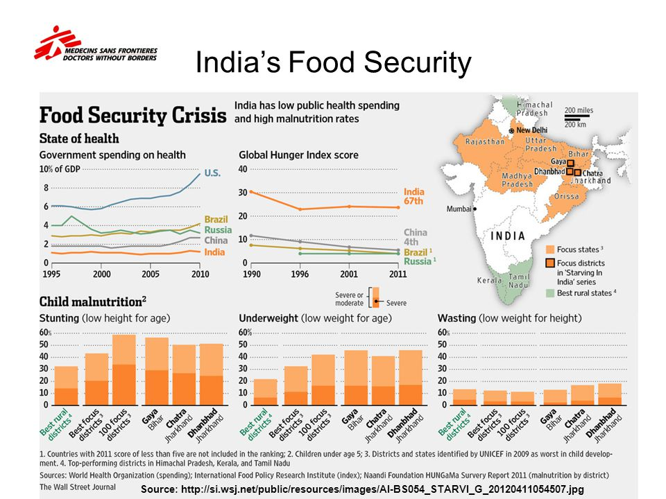 India's Food Security Note to teachers: Students could harvest the rich data in this slide.