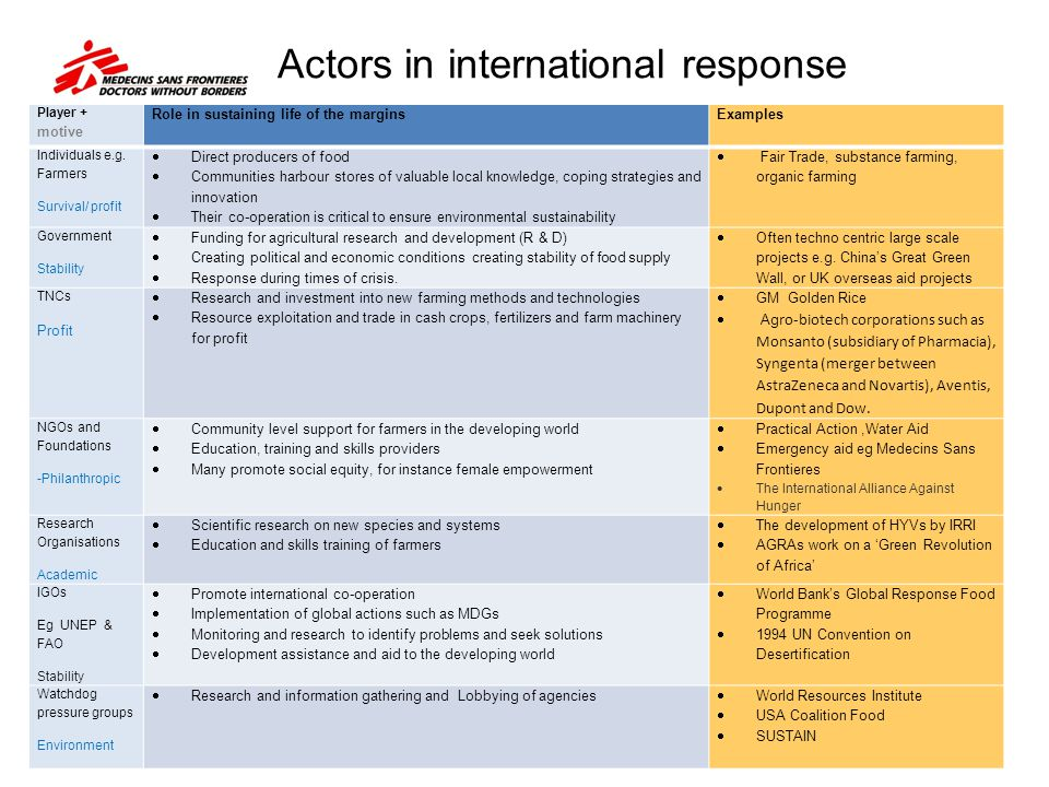 Actors in international response