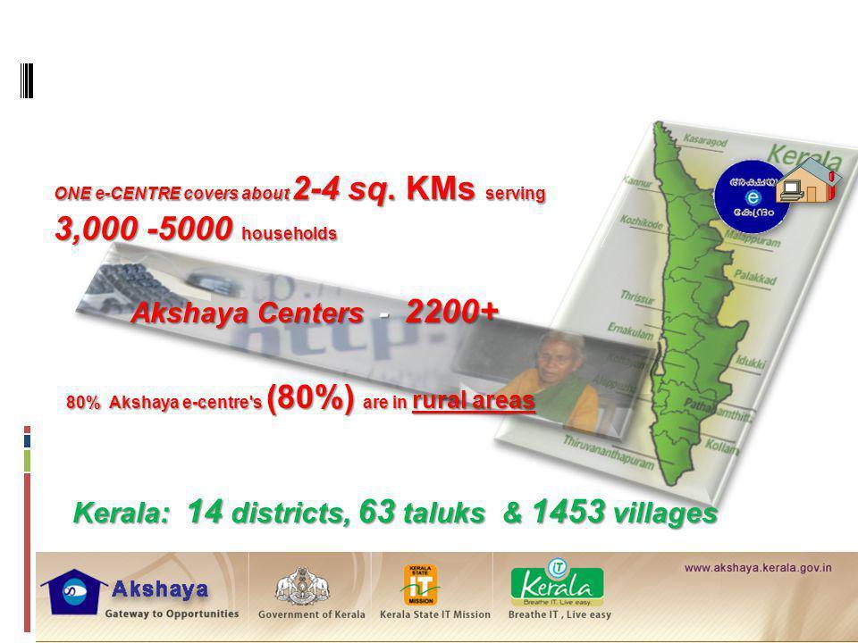 Rural Kerala Akshaya snapshot