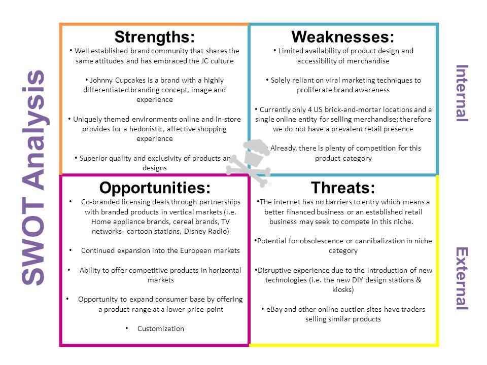 SWOT Analysis Strengths: Weaknesses: Opportunities: Threats: Internal
