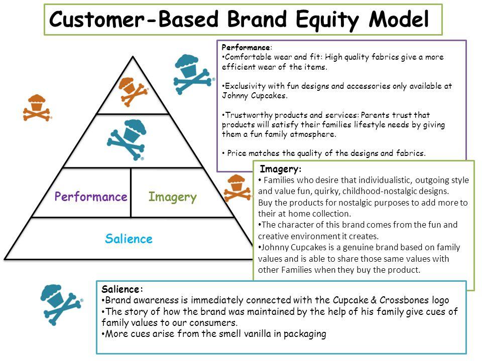 Customer-Based Brand Equity Model