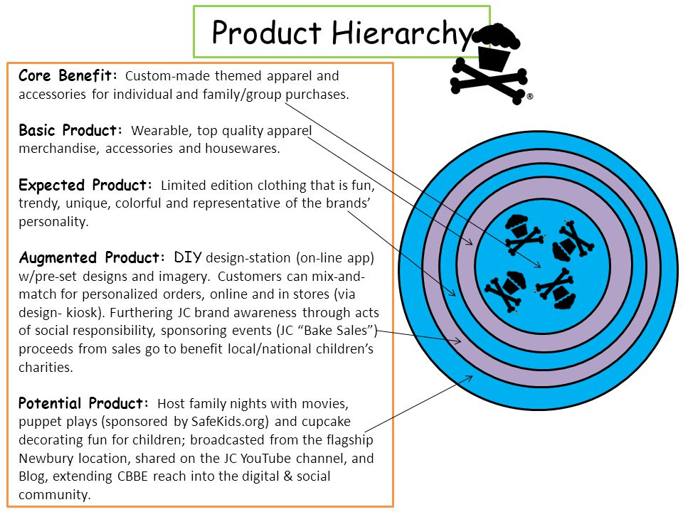 Product Hierarchy Core Benefit: Custom-made themed apparel and accessories for individual and family/group purchases.