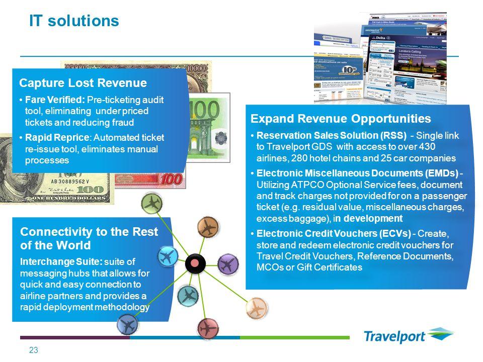 IT solutions Capture Lost Revenue Expand Revenue Opportunities