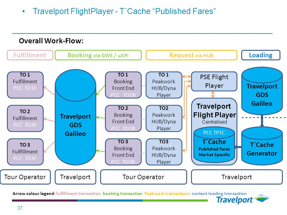 Travelport GDS Galileo T´Cache Published Fares
