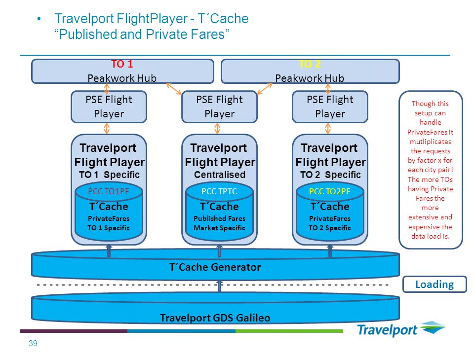 Travelport FlightPlayer - T´Cache Published and Private Fares