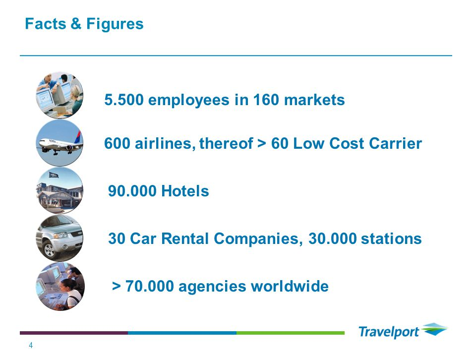 Facts & Figures 5.500 employees in 160 markets. 600 airlines, thereof > 60 Low Cost Carrier. 90.000 Hotels.