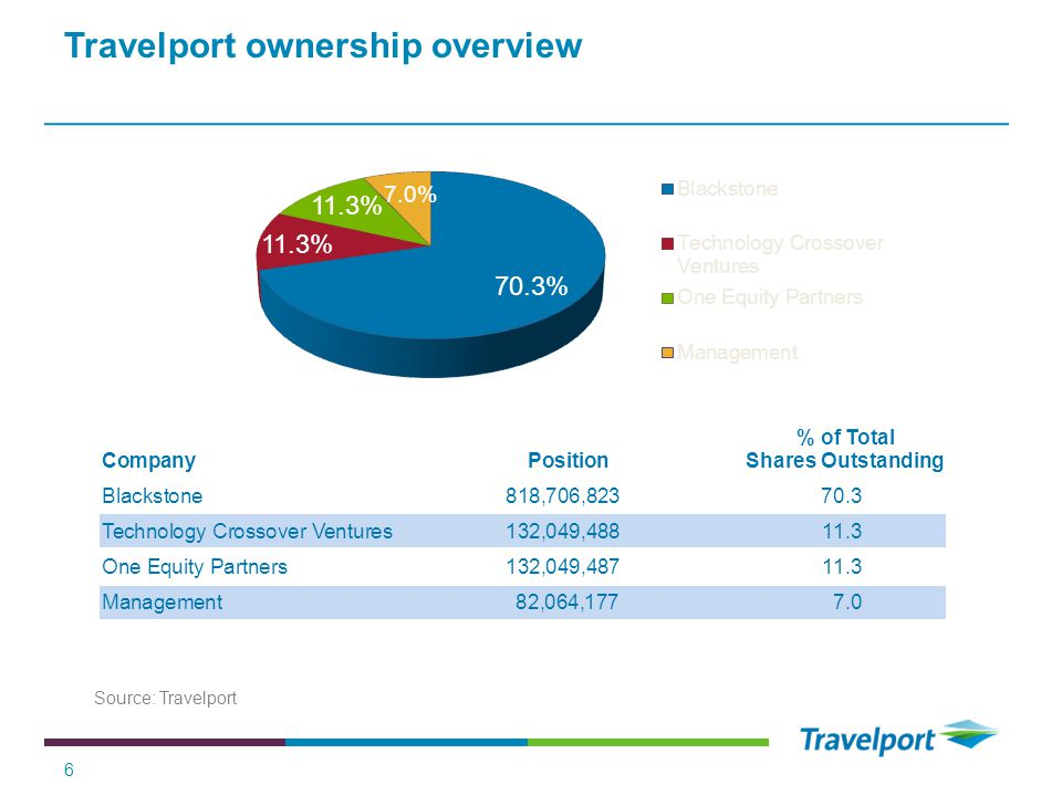 Travelport ownership overview