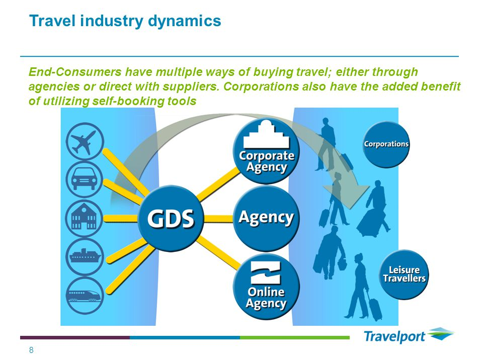 Travel industry dynamics