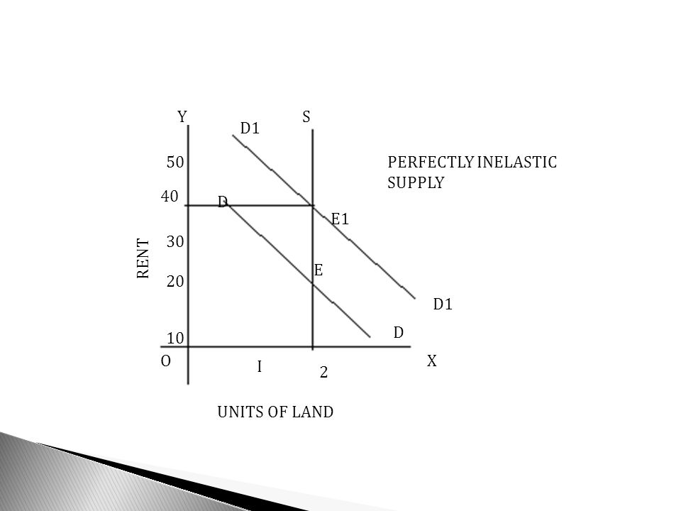 Y S D1 50 PERFECTLY INELASTIC SUPPLY 40 D E1 30 RENT E 20 D1 D 10 O X I 2 UNITS OF LAND