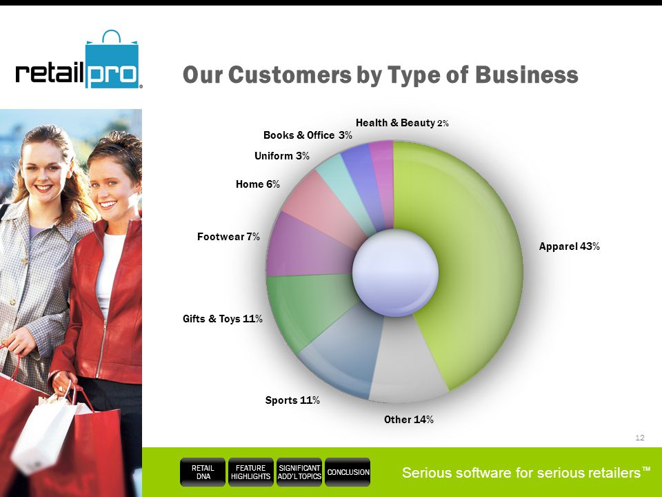 Our Customers by Type of Business