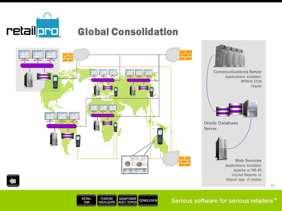 Global Consolidation Communications Server Applications Installed: RPRO9 ECM Oracle. Oracle Database Server.