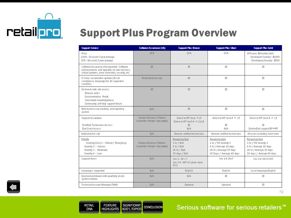 Support Plus Program Overview