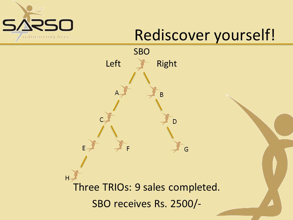 Three TRIOs: 9 sales completed. SBO receives Rs. 2500/-