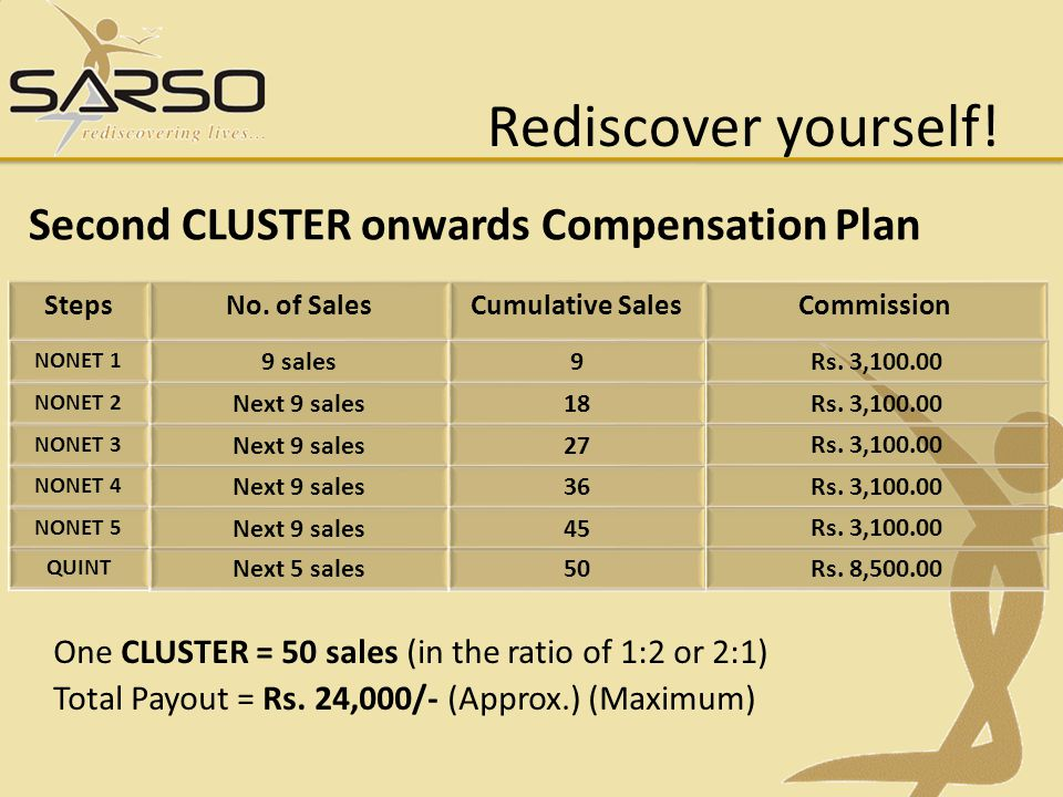 Rediscover yourself! Second CLUSTER onwards Compensation Plan