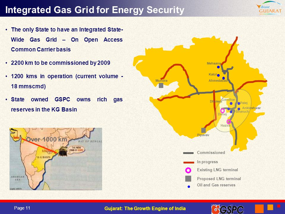 Integrated Gas Grid for Energy Security
