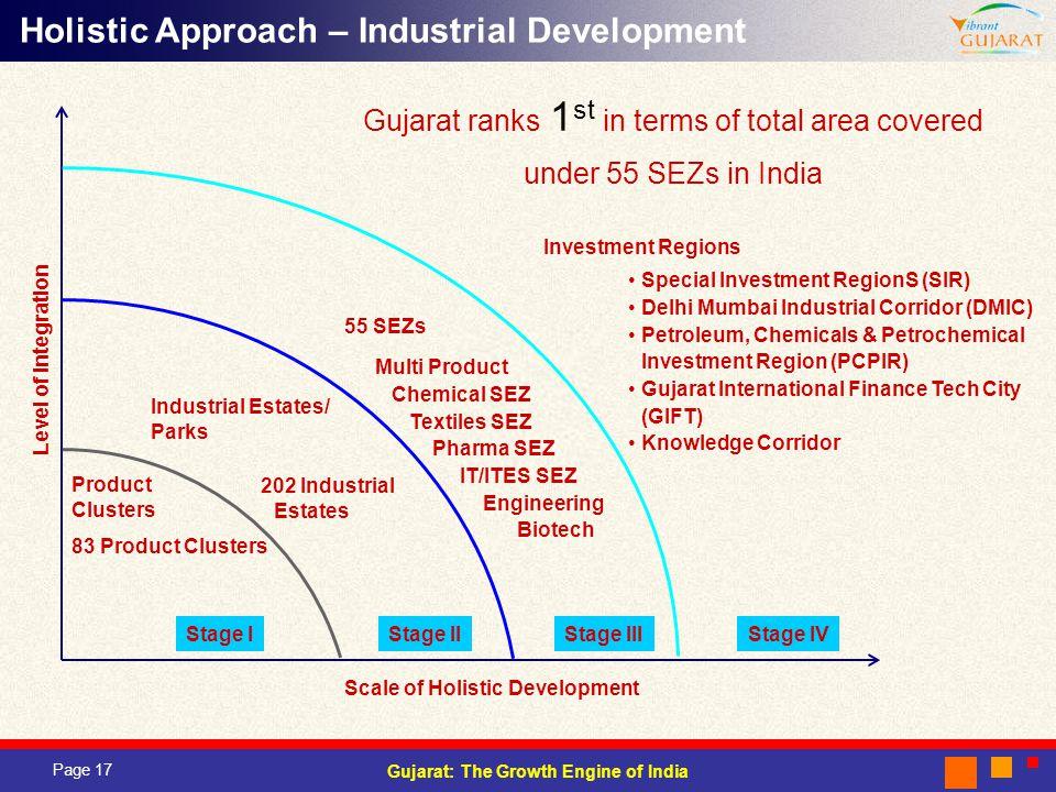 Holistic Approach – Industrial Development