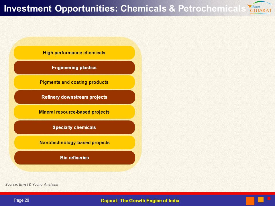 Investment Opportunities: Chemicals & Petrochemicals