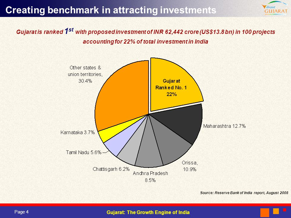 Creating benchmark in attracting investments