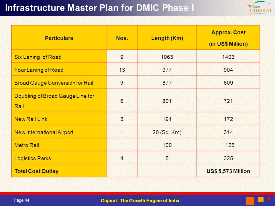 Infrastructure Master Plan for DMIC Phase I