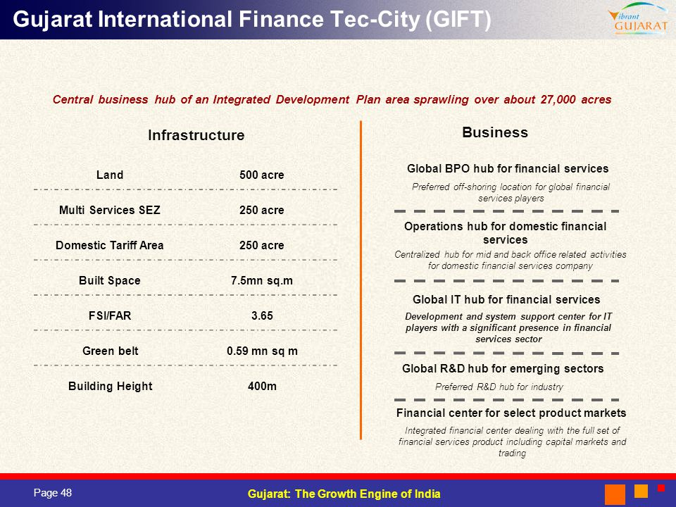 Gujarat International Finance Tec-City (GIFT)