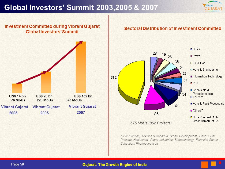 Investment Committed during Vibrant Gujarat Global Investors' Summit