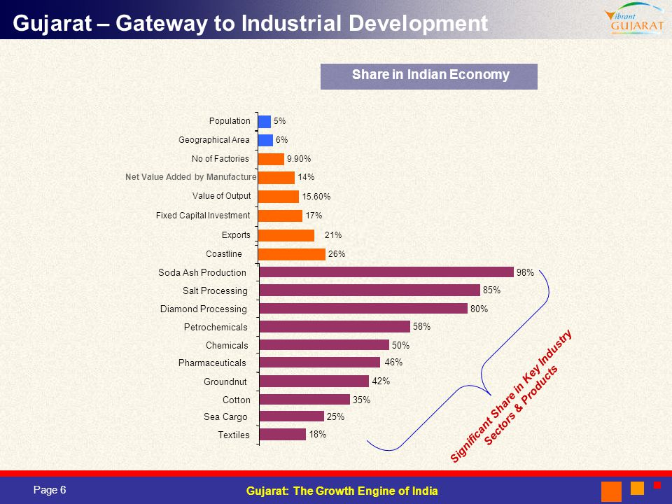 Gujarat – Gateway to Industrial Development