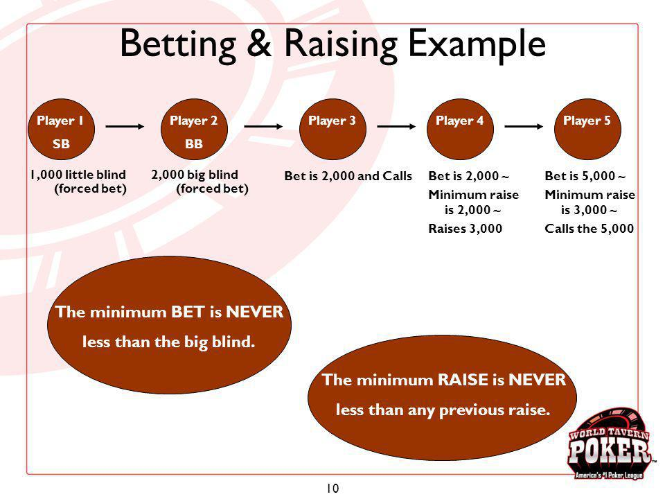 Betting & Raising Example