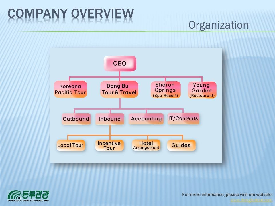 Company Overview 3/31/2017 Organization