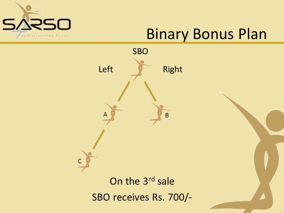 On the 3rd sale SBO receives Rs. 700/-