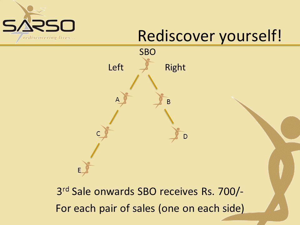 Rediscover yourself. SBO. Left. Right. A. B.