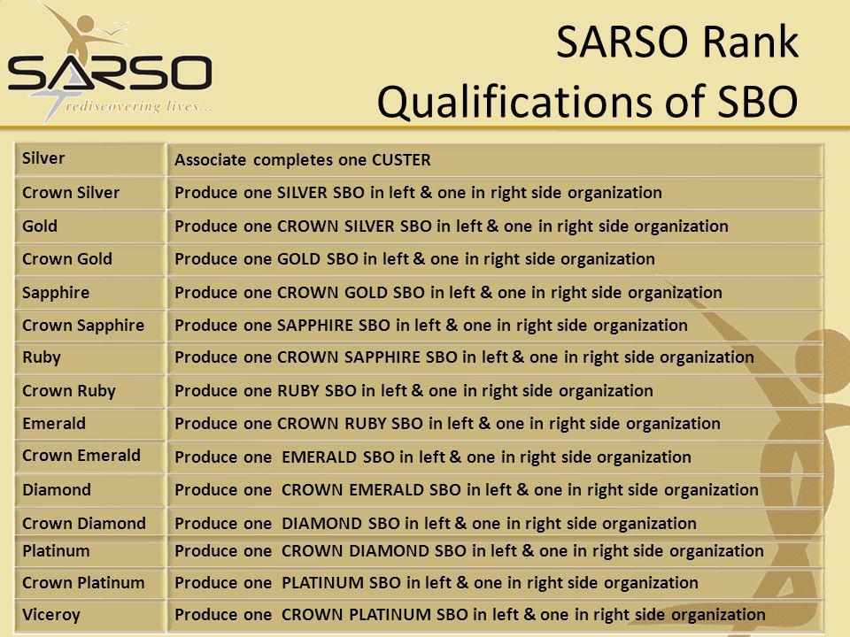 SARSO Rank Qualifications of SBO
