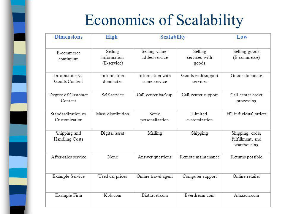 Economics of Scalability