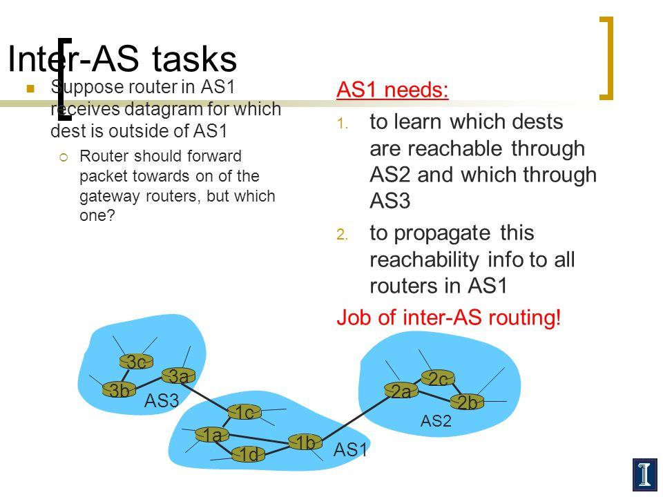 Inter-AS tasks AS1 needs: