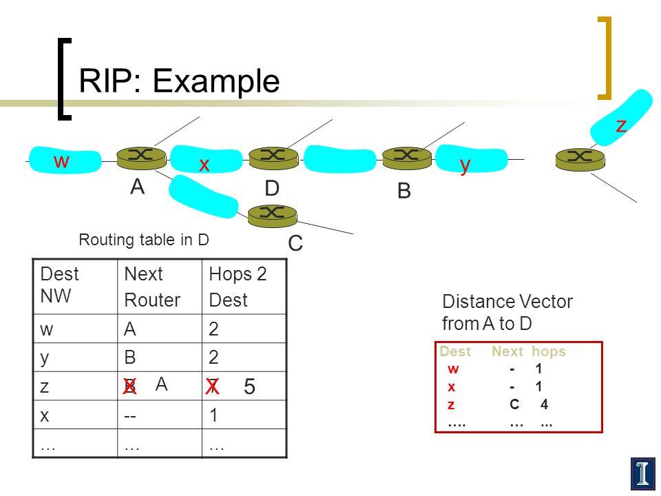 RIP: Example z w x y A D B C X X 5 Dest NW Next Router Hops 2 Dest w A