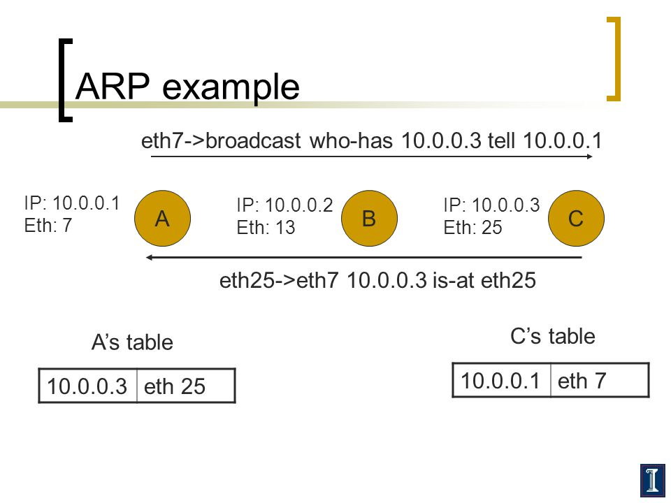 ARP example eth7->broadcast who-has 10.0.0.3 tell 10.0.0.1 A B C