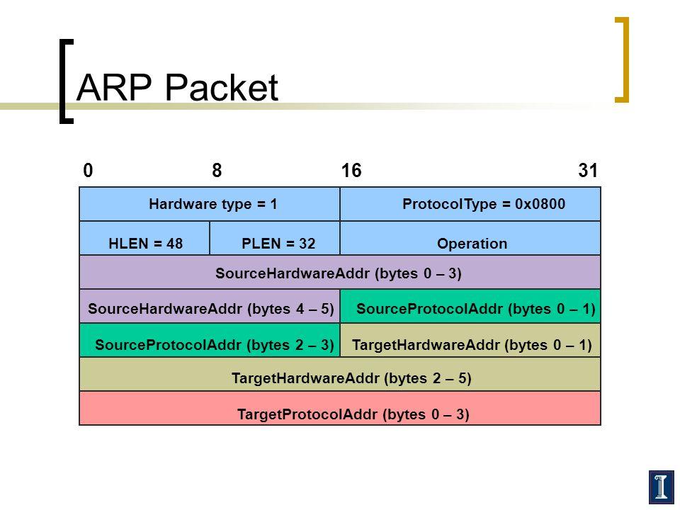 ARP Packet 8 16 31 Hardware type = 1 ProtocolType = 0x0800 HLEN = 48