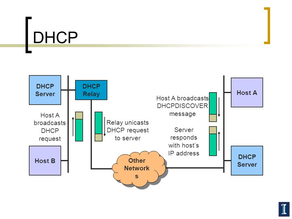 DHCP DHCP Server DHCP Relay Host A