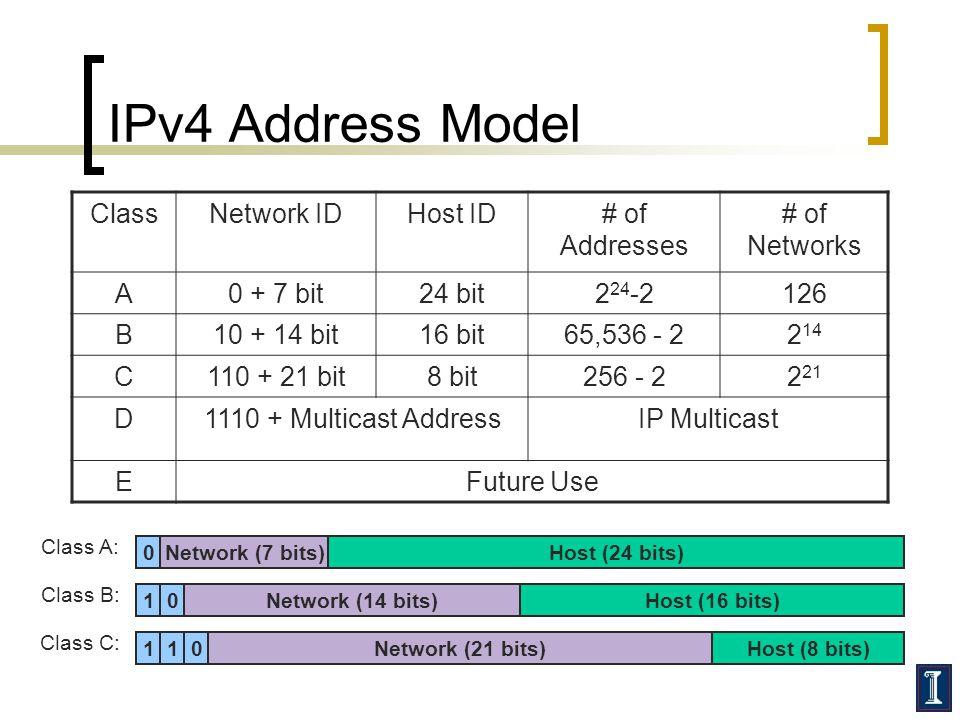 IPv4 Address Model Class Network ID Host ID # of Addresses