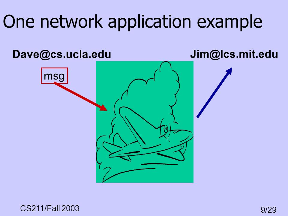 One network application example