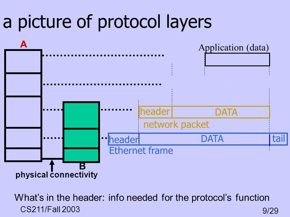a picture of protocol layers