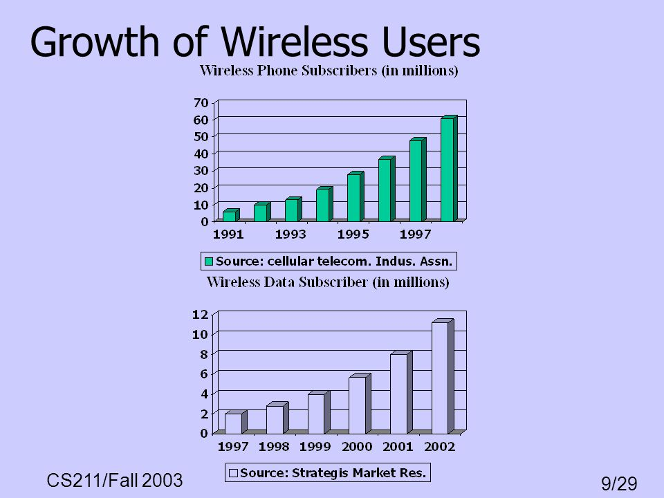 Growth of Wireless Users