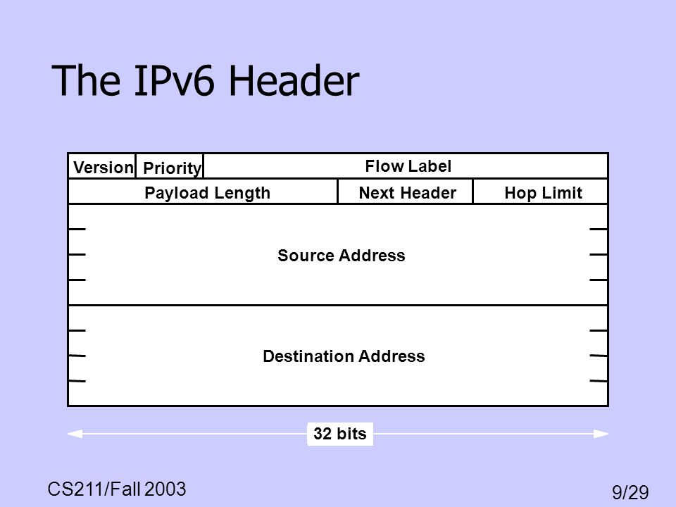 The IPv6 Header Version Priority Flow Label Payload Length Next Header