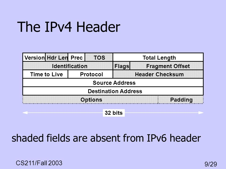 The IPv4 Header shaded fields are absent from IPv6 header Version