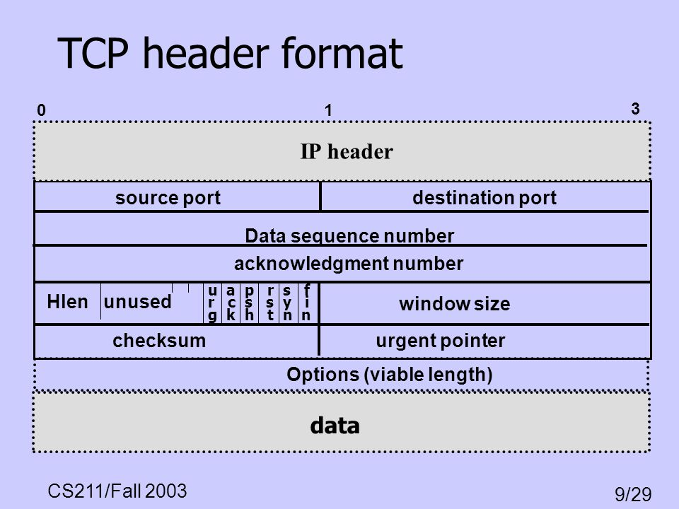 TCP header format IP header data source port destination port