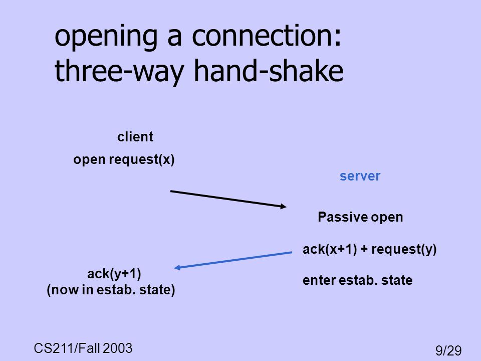 opening a connection: three-way hand-shake
